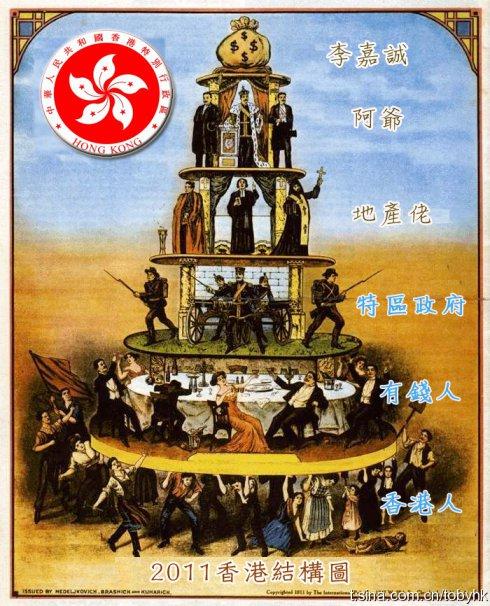 2011 香港權力結構