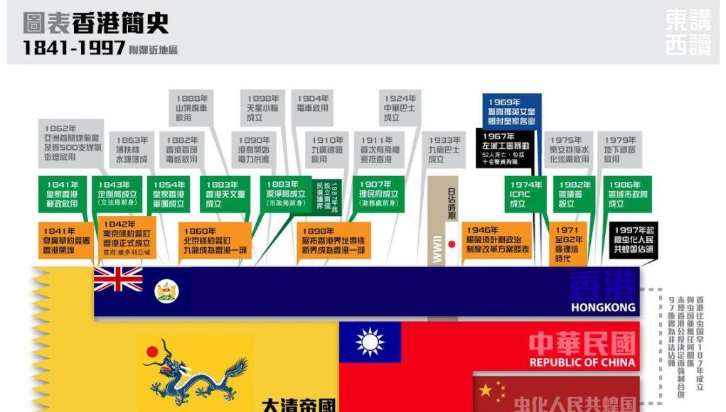 圖表香港簡史