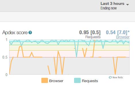 ServerPilot Apdex score