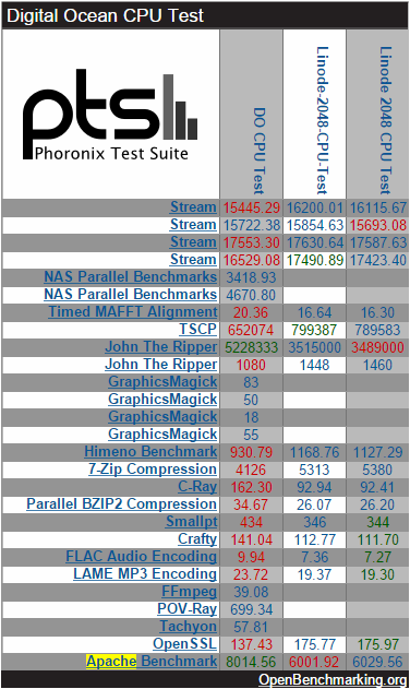 Linode DO CPU Test