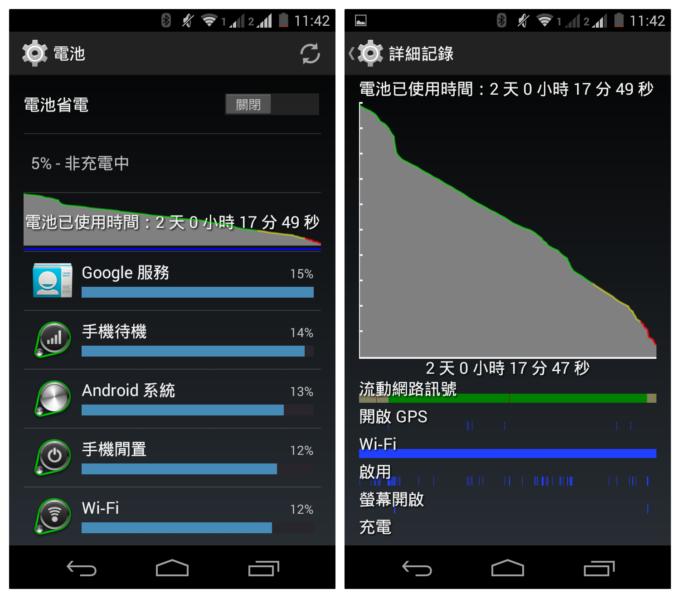 Moto G 2nd Gen battery 48hr