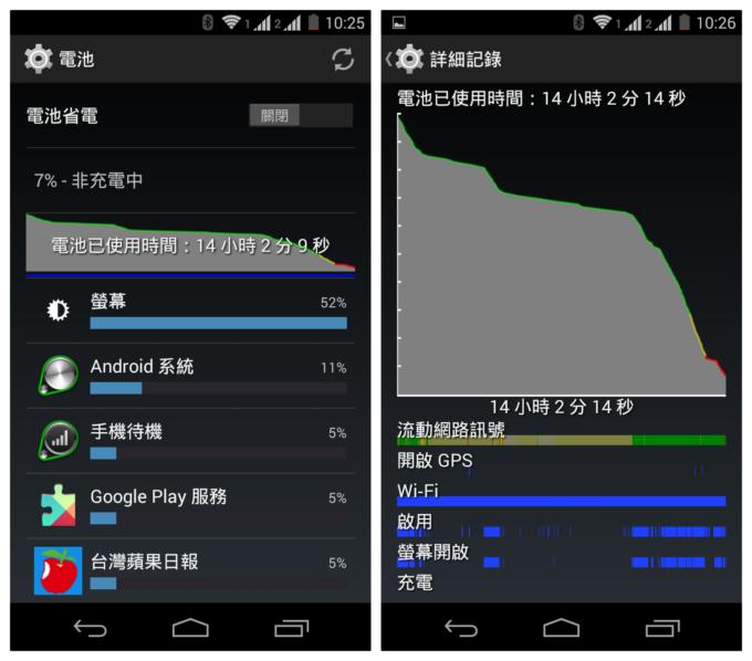 Moto G 2nd Gen battery high usage
