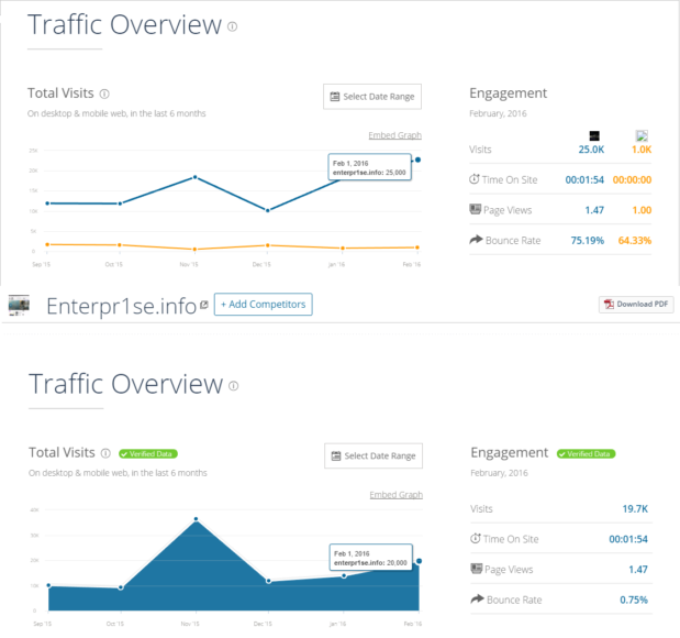 similarweb session data